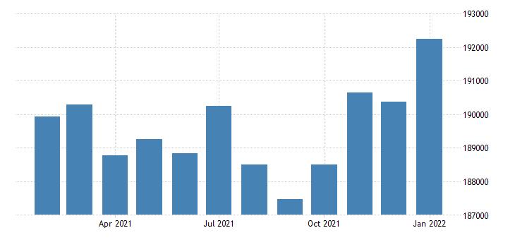 united states civilian labor force in ann arbor mi msa thous of persons m nsa fed data