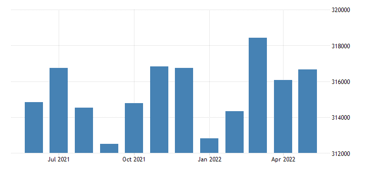 united states civilian labor force in anne arundel county md thous of persons m nsa fed data