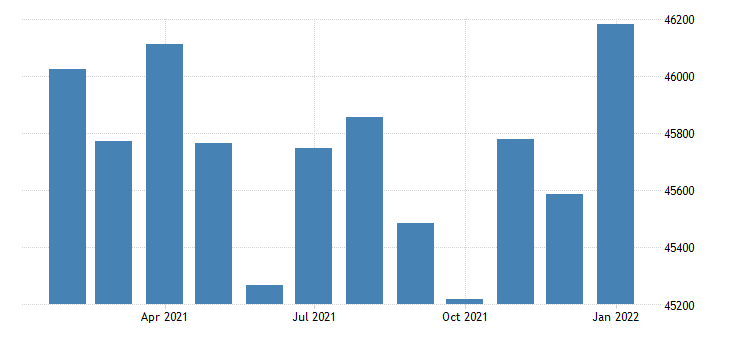 united states civilian labor force in anniston oxford al msa thous of persons m nsa fed data