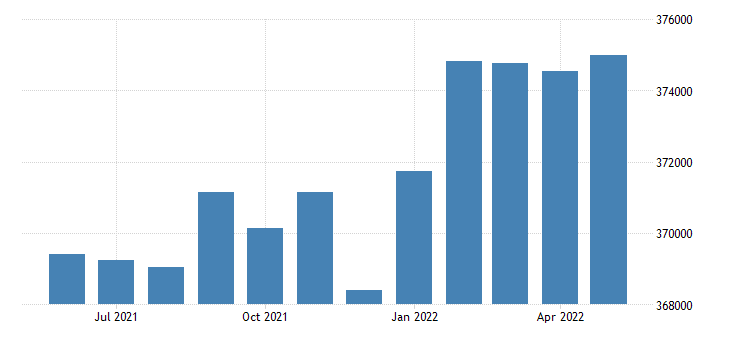 united states civilian labor force in arapahoe county co thous of persons m nsa fed data