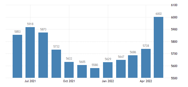 united states civilian labor force in arenac county mi thous of persons m nsa fed data