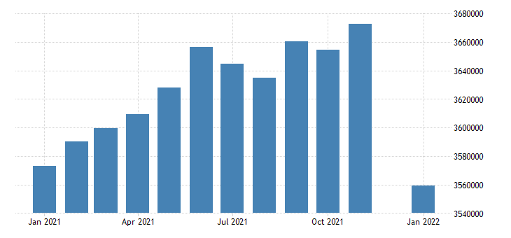 united states civilian labor force in arizona thous of persons m nsa fed data