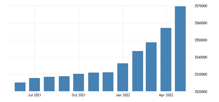 united states civilian labor force in arizona thous of persons m sa fed data