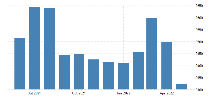 united states civilian labor force in arkansas county ar thous of persons m nsa fed data