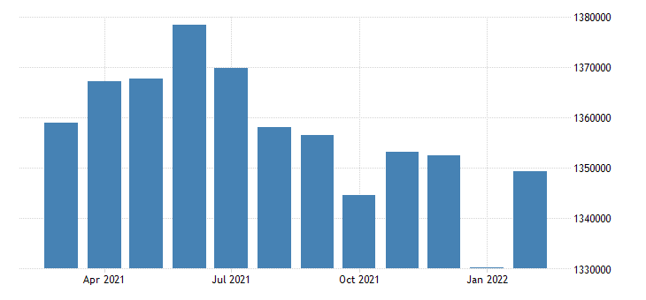 united states civilian labor force in arkansas thous of persons m nsa fed data