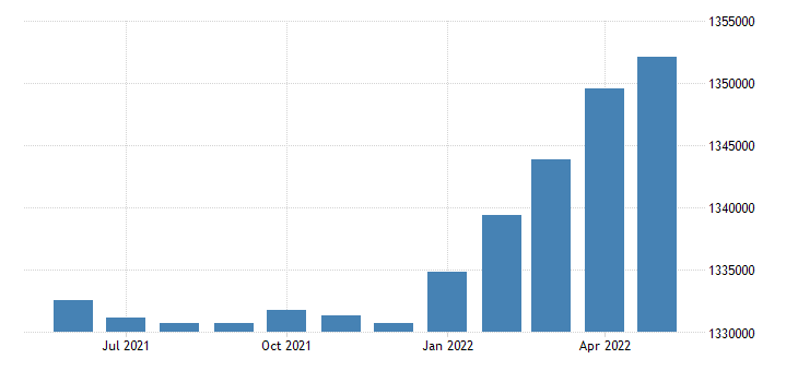 united states civilian labor force in arkansas thous of persons m sa fed data