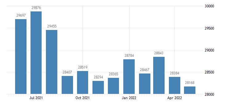 united states civilian labor force in aroostook county me thous of persons m nsa fed data
