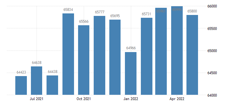 united states civilian labor force in ascension parish la thous of persons m nsa fed data