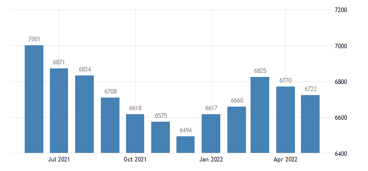 united states civilian labor force in ashley county ar thous of persons m nsa fed data