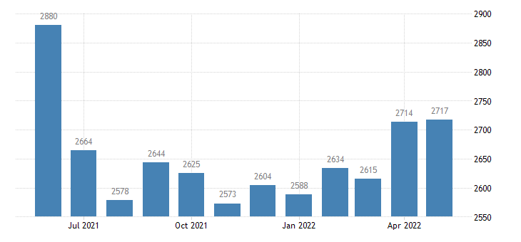 united states civilian labor force in atchison county mo thous of persons m nsa fed data