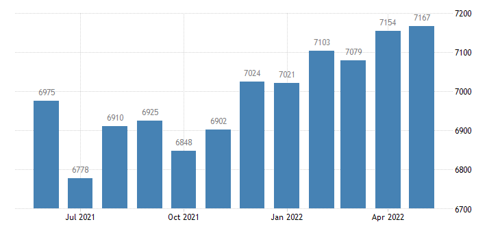 united states civilian labor force in attala county ms thous of persons m nsa fed data