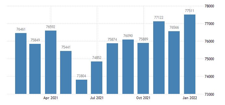 united states civilian labor force in auburn opelika al msa thous of persons m nsa fed data