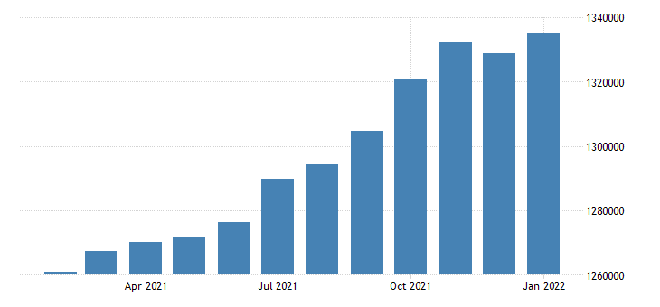 united states civilian labor force in austin round rock tx msa thous of persons m nsa fed data