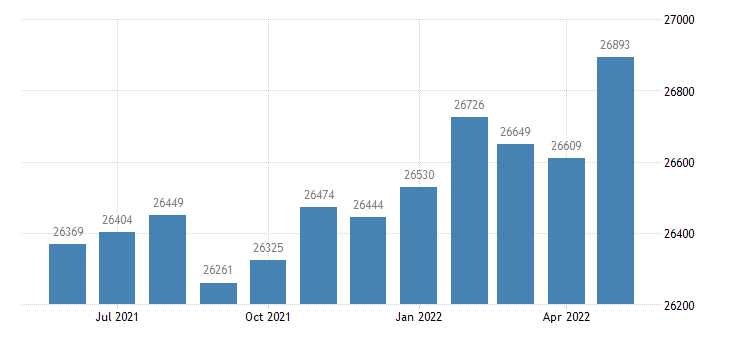 united states civilian labor force in autauga county al thous of persons m nsa fed data
