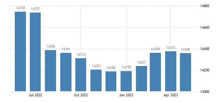 united states civilian labor force in avoyelles parish la thous of persons m nsa fed data