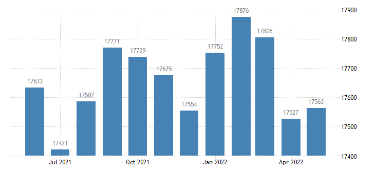 united states civilian labor force in baldwin county ga thous of persons m nsa fed data