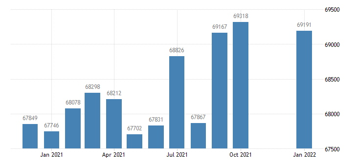 united states civilian labor force in bangor me necta thous of persons m nsa fed data