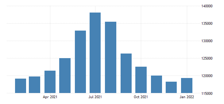 united states civilian labor force in barnstable town ma necta thous of persons m nsa fed data