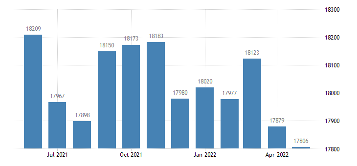 united states civilian labor force in barren county ky thous of persons m nsa fed data