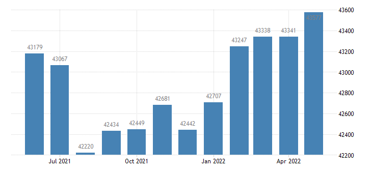 united states civilian labor force in bartholomew county in thous of persons m nsa fed data