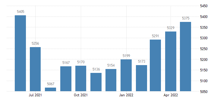 united states civilian labor force in barton county mo thous of persons m nsa fed data