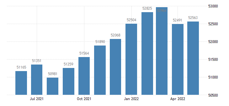 united states civilian labor force in bartow county ga thous of persons m nsa fed data