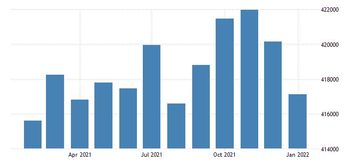 united states civilian labor force in baton rouge la msa thous of persons m nsa fed data