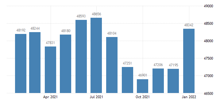 united states civilian labor force in bay city mi msa thous of persons m nsa fed data