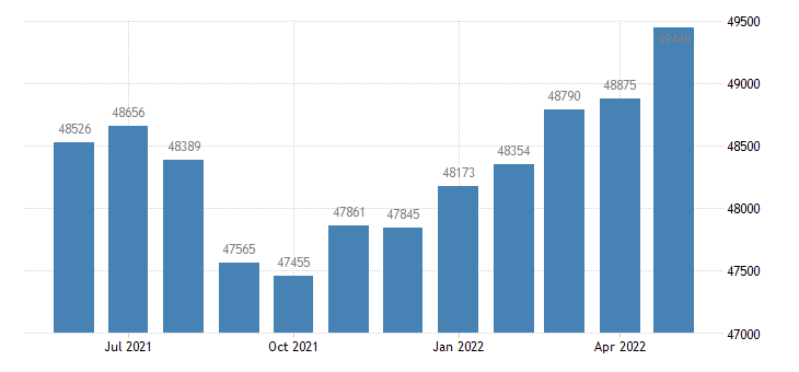 united states civilian labor force in bay county mi thous of persons m nsa fed data