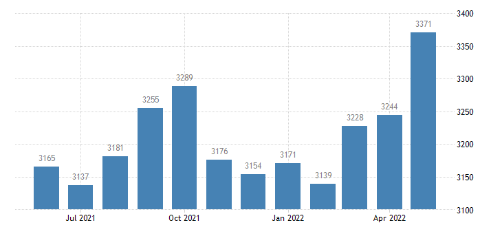 united states civilian labor force in bear lake county id thous of persons m nsa fed data
