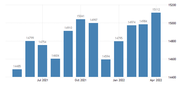 united states civilian labor force in beauregard parish la thous of persons m nsa fed data