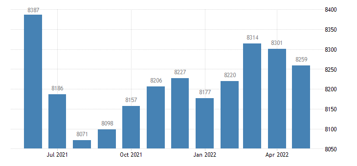 united states civilian labor force in bell county ky thous of persons m nsa fed data