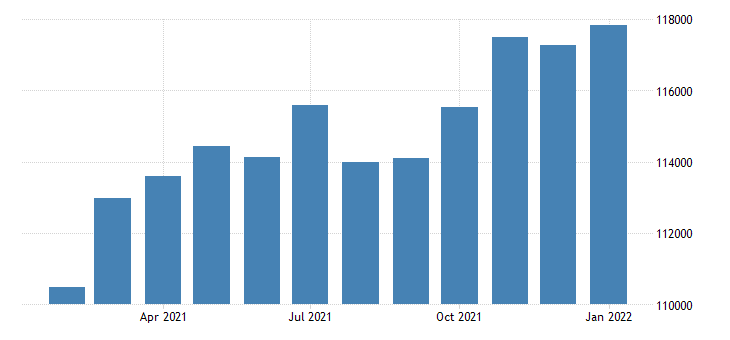united states civilian labor force in bellingham wa msa thous of persons m nsa fed data