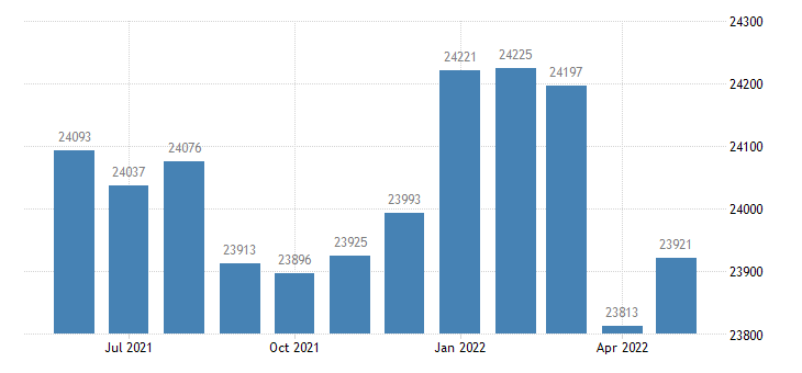 united states civilian labor force in beltrami county mn thous of persons m nsa fed data