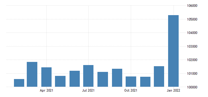 united states civilian labor force in bend or msa thous of persons m nsa fed data