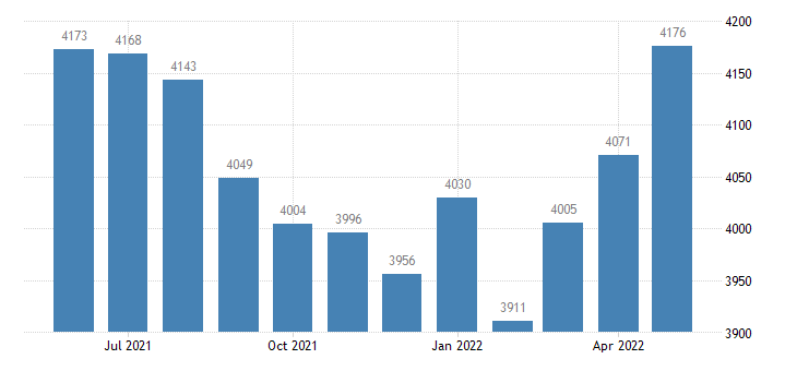 united states civilian labor force in benewah county id thous of persons m nsa fed data