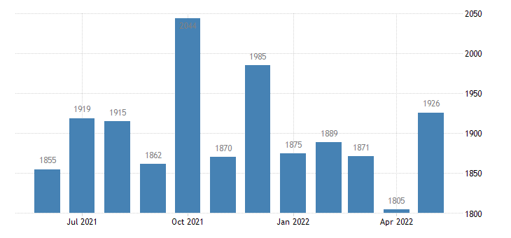 united states civilian labor force in bent county co thous of persons m nsa fed data