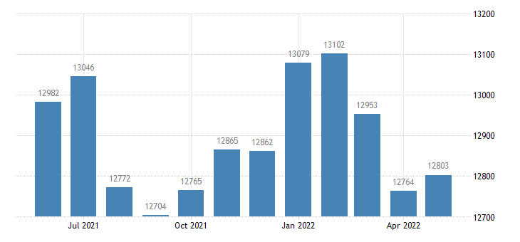 united states civilian labor force in benton county ia thous of persons m nsa fed data