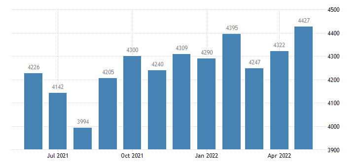 united states civilian labor force in benton county in thous of persons m nsa fed data