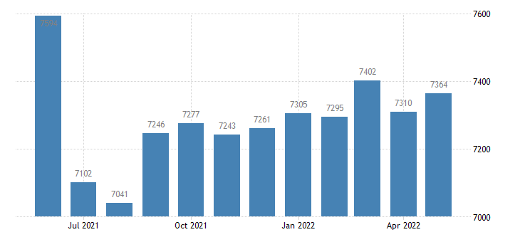 united states civilian labor force in benton county mo thous of persons m nsa fed data