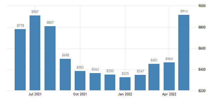 united states civilian labor force in benzie county mi thous of persons m nsa fed data