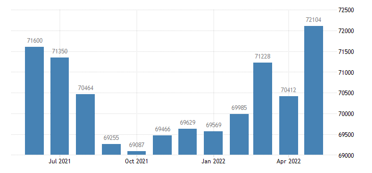 united states civilian labor force in berrien county mi thous of persons m nsa fed data
