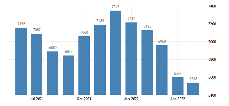 united states civilian labor force in bethel census area ak thous of persons m nsa fed data