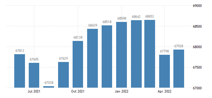 united states civilian labor force in bibb county ga thous of persons m nsa fed data