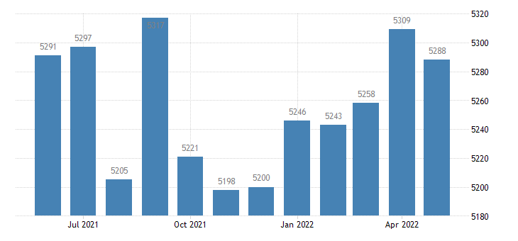 united states civilian labor force in bienville parish la thous of persons m nsa fed data