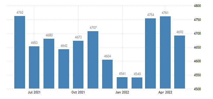 united states civilian labor force in big horn county mt thous of persons m nsa fed data