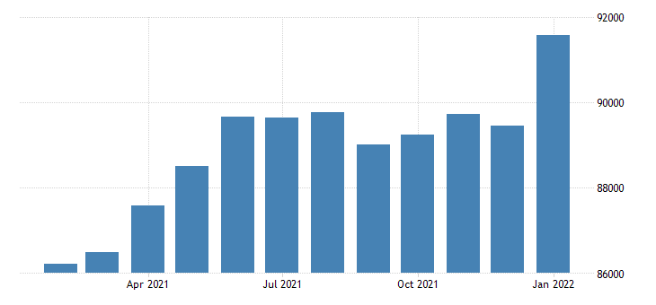united states civilian labor force in billings mt msa thous of persons m nsa fed data