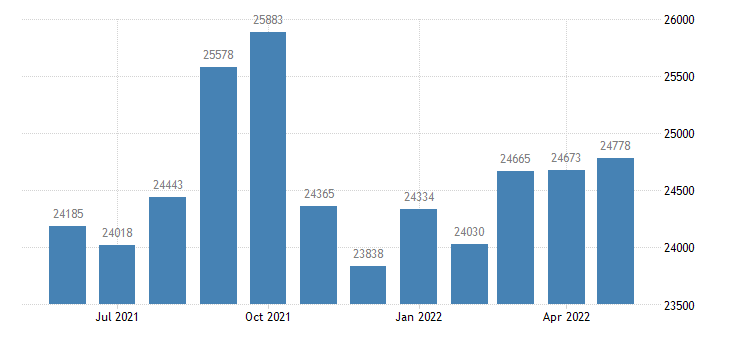 united states civilian labor force in bingham county id thous of persons m nsa fed data