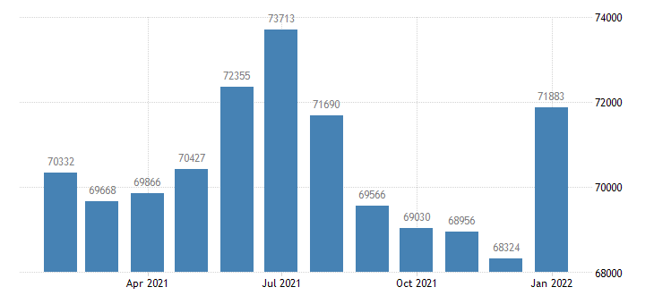 united states civilian labor force in bismarck nd msa thous of persons m nsa fed data
