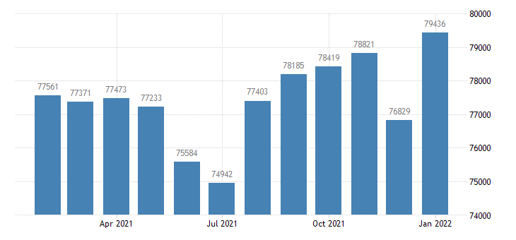 united states civilian labor force in bloomington in msa thous of persons m nsa fed data